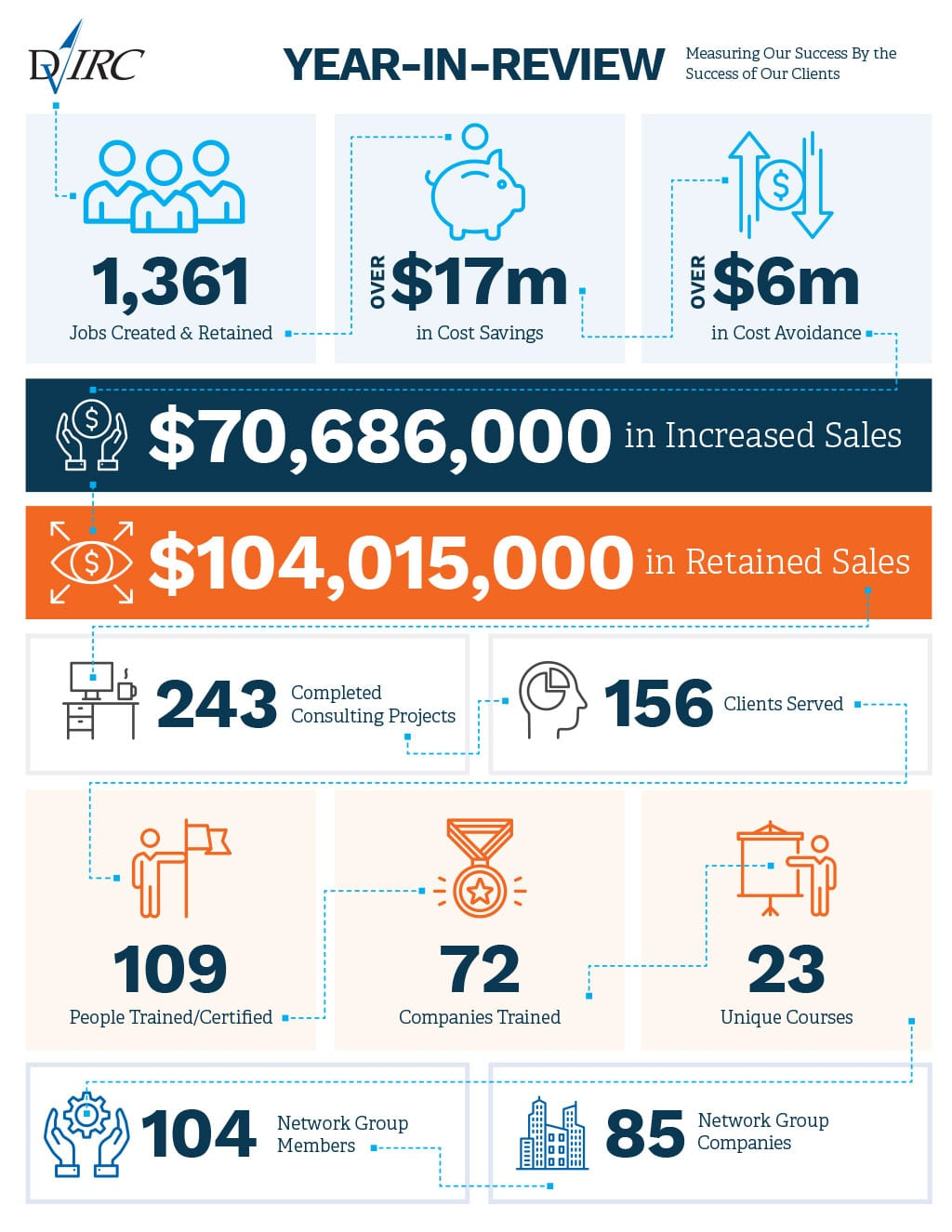 DVIRC 2019 Year In Review Infographic